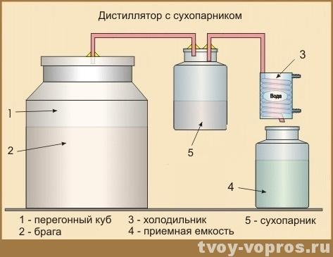 рецепт браги для самогонного аппарата