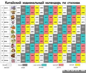 Китайский зодиакальный календарь по стихиям